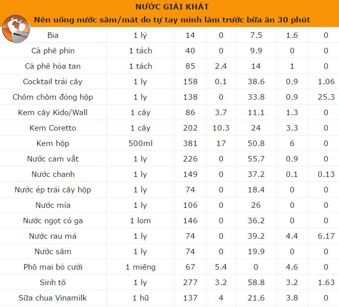 bảng thành phần dinh dưỡng thức ăn Việt Nam