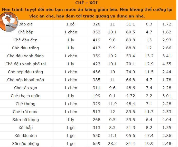 bảng thành phần dinh dưỡng thực phẩm Việt Nam