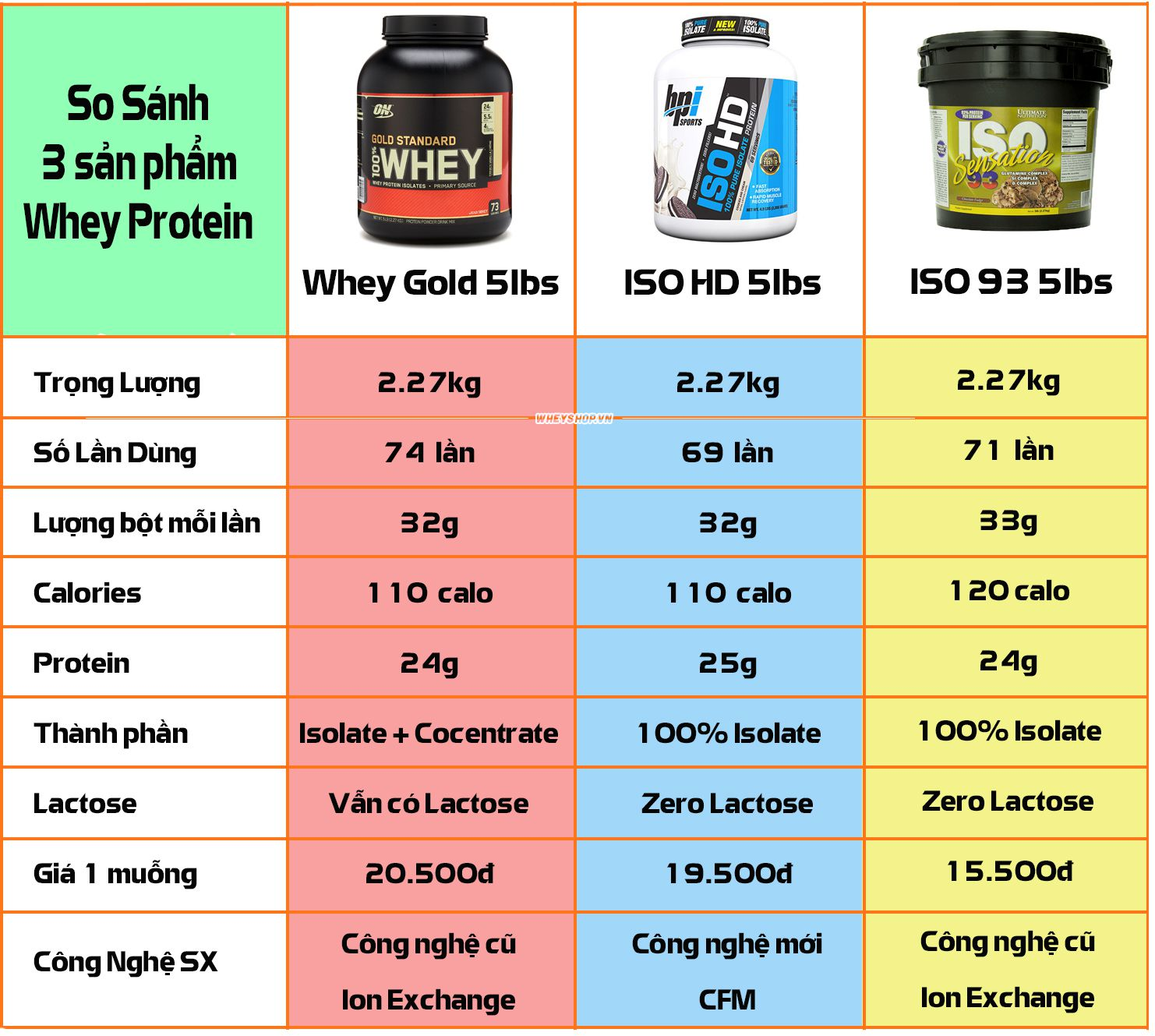 So sanh Whey Gold Iso 93 Iso HD WheyShop 1 compressed