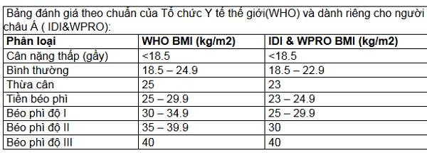 Cach tinh can nang khong can can WHEYSHOp (2)