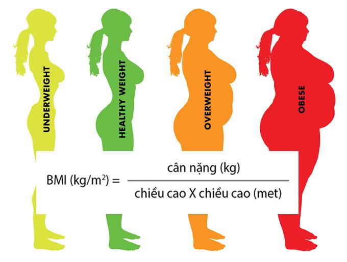 Chi So BMI Cua Nu WHEYSHOP VN 4