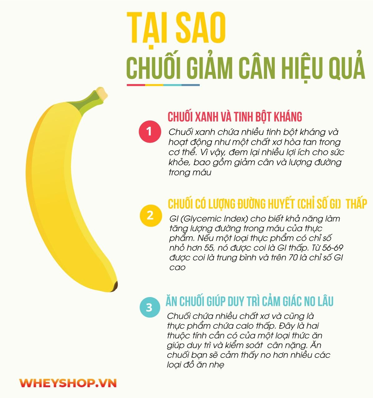 Nhiều người lo lắng về việc ăn chuối có béo không thì bài viết này WheyShop sẽ cùng bạn trả lời ăn chuối có béo không và nên ăn chuối nào...