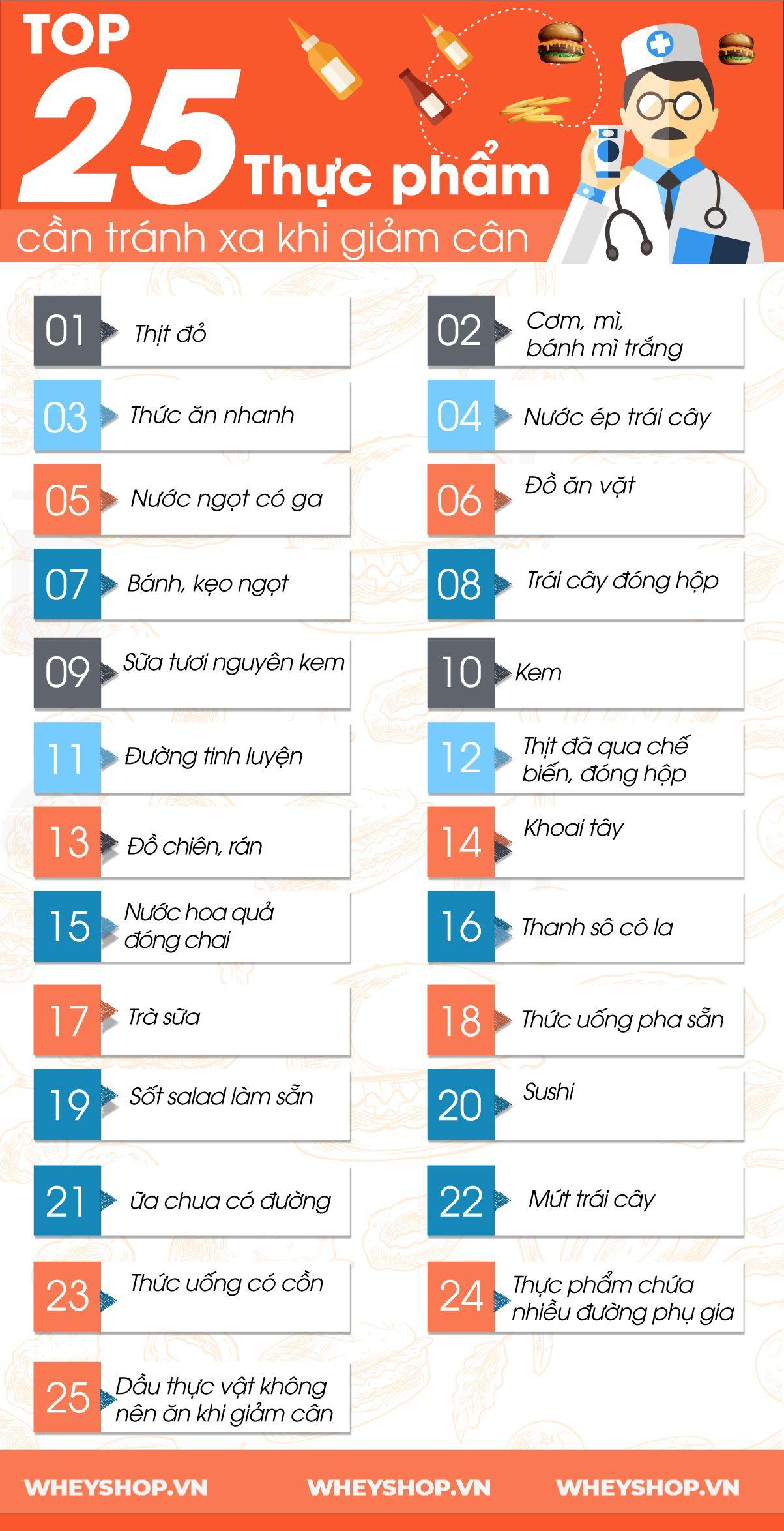 Giảm cân không nên ăn gì ? Hãy cùng WheyShop tìm hiểu ngay 25 loại thực phẩm mà bạn không nên sử dụng trong quá trình giảm cân để đạt hiệu quả cao nhất nhé