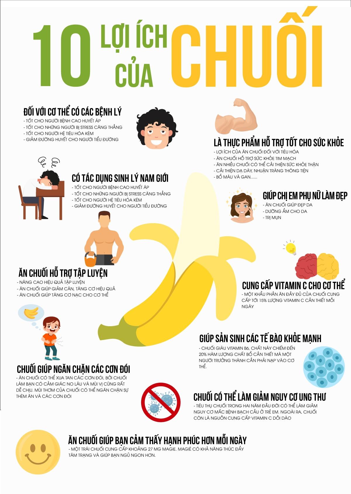 Chuối là loại thực phẩm quen thuộc hằng ngày. Tìm hiểu ngày 10 lợi ích từ việc ăn chuối hằng ngày mà bạn chưa biết tới qua bài viết ...