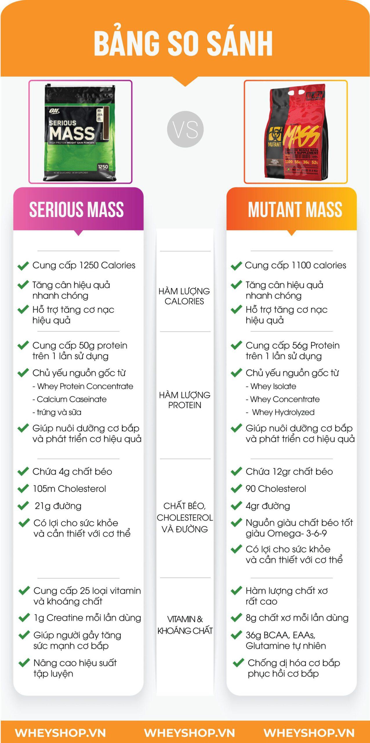 Nếu bạn đang phân vân đánh giá so sánh Mutant Mass và Serious Mass thì hãy tham khảo bài viết của WheyShop sau đây nhé...