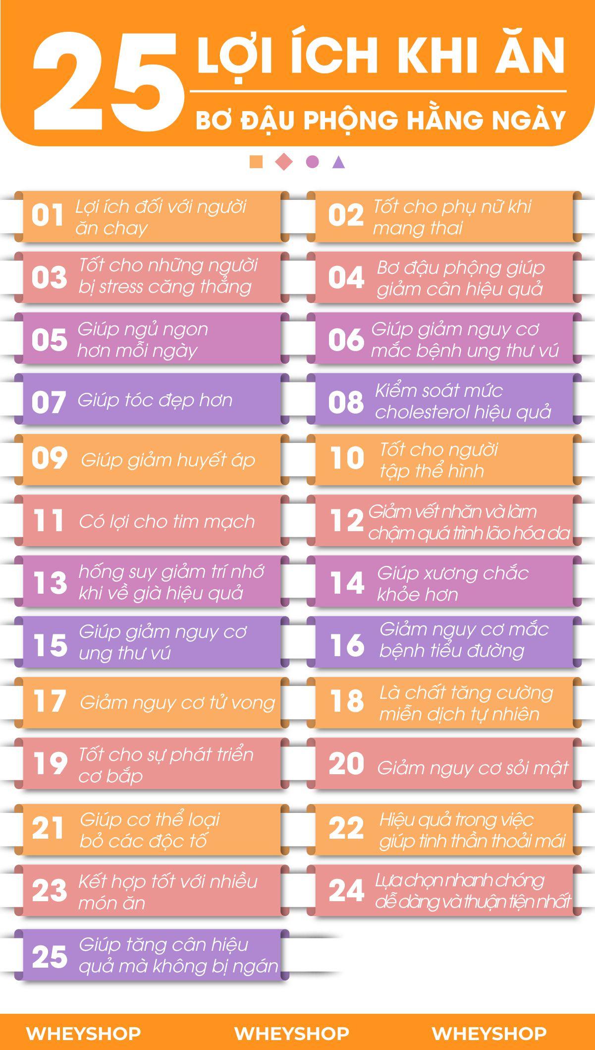 Nếu bạn đang tìm hiểu có nên sử dụng BƠ ĐẬU PHỘNG hay cùng thì hãy cùng WheyShop điểm qua 25 lợi ích tuyệt vời bất ngờ từ...