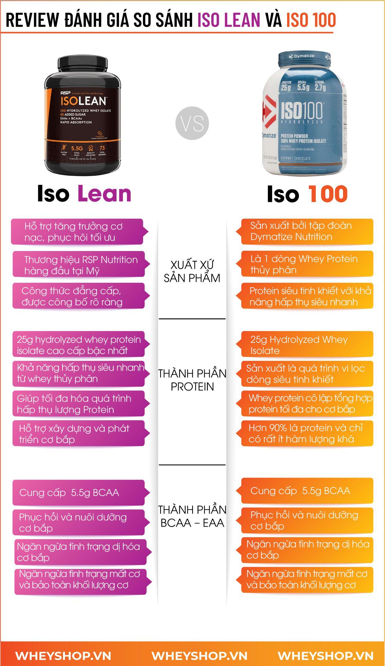 Nếu bạn băn khoăn trong việc lựa chọn ISO Lean và ISO 100 thì hãy cùng WheyShop tìm hiểu chi tiết qua bài viết...