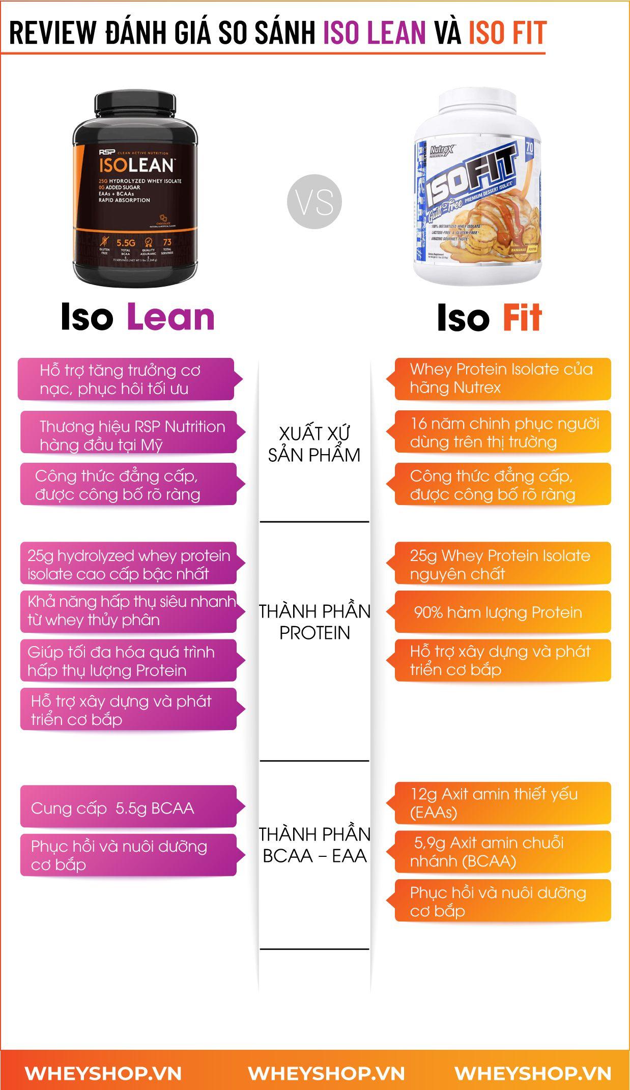Nếu bạn đang băn khoăn trong việc lựa chọn ISO Lean và ISO Fit thì hãy cùng WheyShop tìm hiểu đánh giá, review chi tiết...